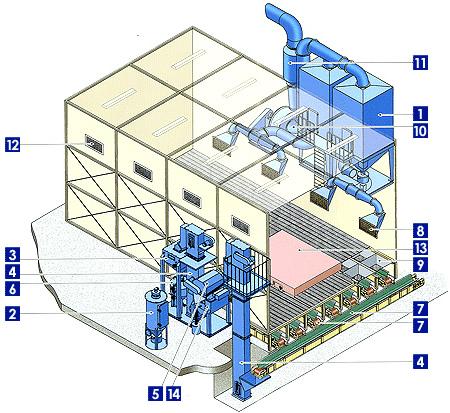 喷砂房系统设备